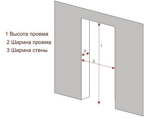 дверь в ванную комнату размеры