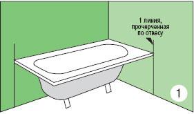 Линии должны совпадать с углами ванной