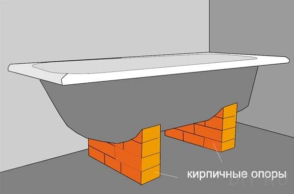 Ванная, установленная на кирпичные опоры