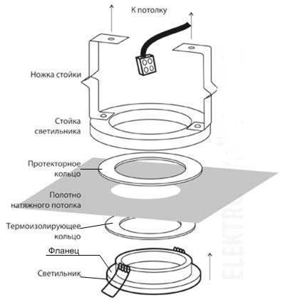 Схема устройства встраиваемого светильника в натяжной потолок