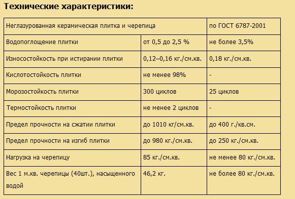Пример технических характеристик плитки согласно ГОСТ
