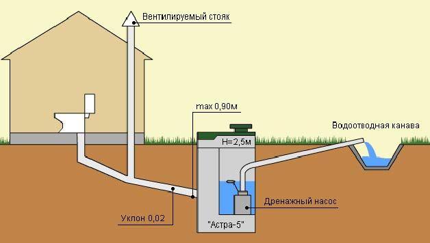 проект канализационной системы с вентилируемым стояком