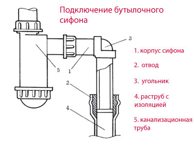 Схема - как собрать сифон для раковины бутылочного типа