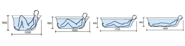 Человек среднего роста может свободно лежать только в ванне длиной 170 см.