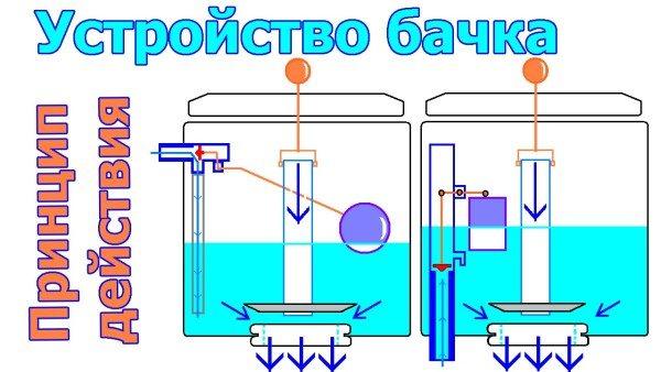 Разные принципы действия клапанов
