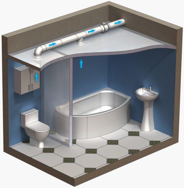 Схема, на которой показано, как функционирует вытяжка для ванной комнаты