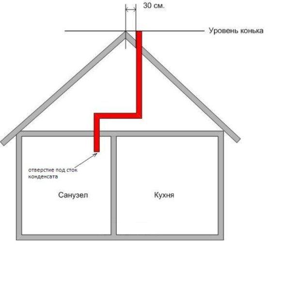 Схема с отдельным воздуховодом из санузла