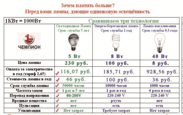 Сравнение ключевых параметров ламп разных типов.
