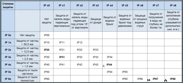Степени защиты IP.