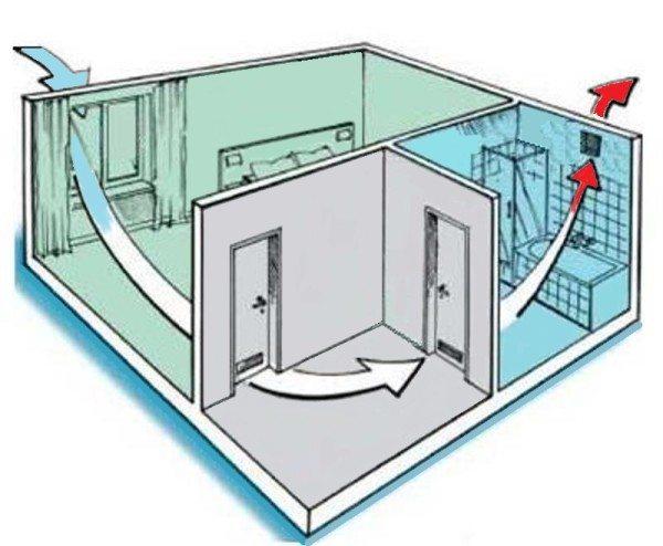 Выведение неприятных запахов осуществляется через отдушину в вентиляционную шахту